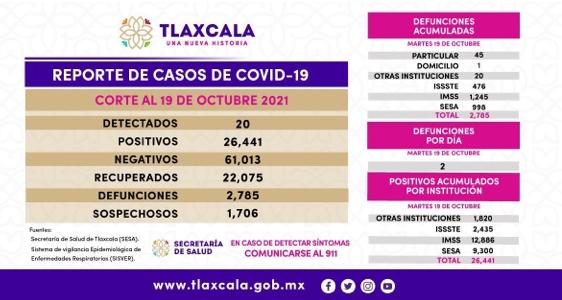 Parte de Guerra Tlaxcala miércoles 20: La entidad acumula 2 mil 785 fallecidos; ayer fueron 2 más