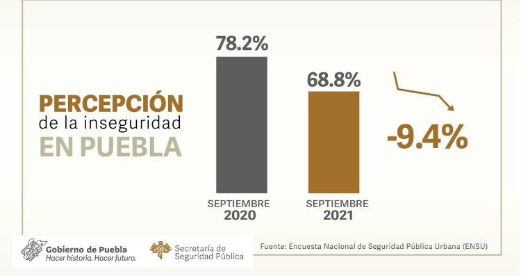 Mejora percepción de seguridad en Puebla: INEGI