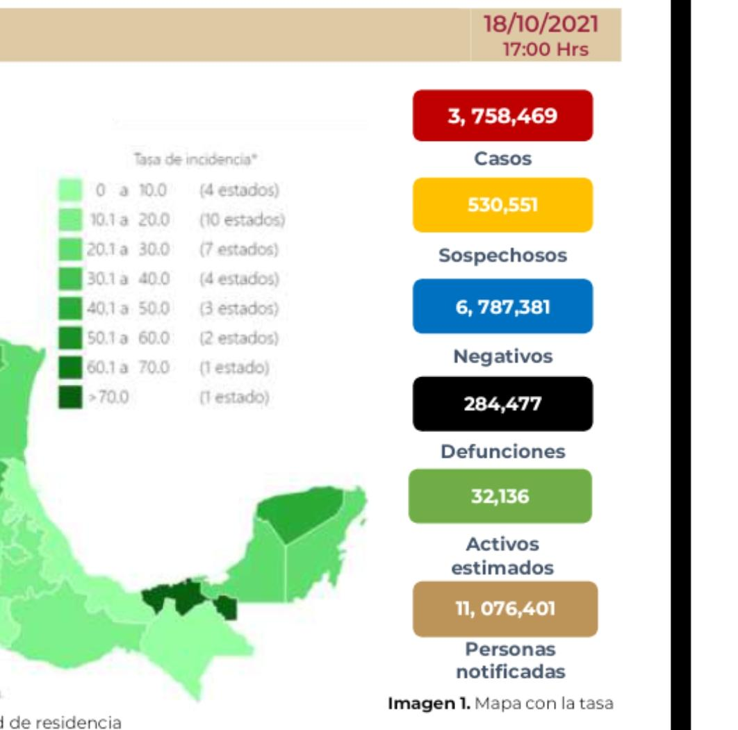 Parte de Guerra nacional martes 19: Arranca la semana México con 284 mil 477 muertes por covid-19