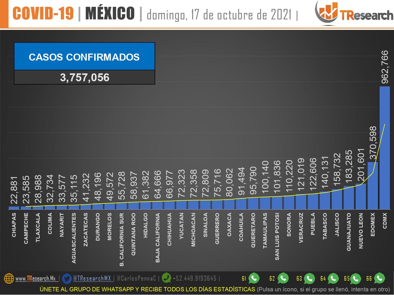 México lleva 336 mil 615 fallecidos por Coronavirus