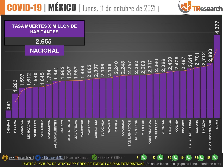 CdMex, Baja California Sur, Sonora y Sinaloa tienen los índices más altos del país en muertes Covid19 por millón de habitantes