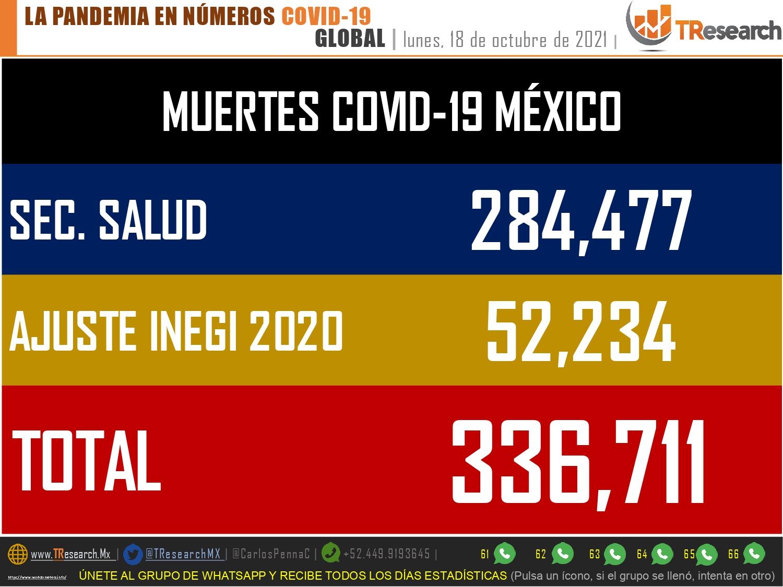 México sumó ayer 96 muertos más por covid-19