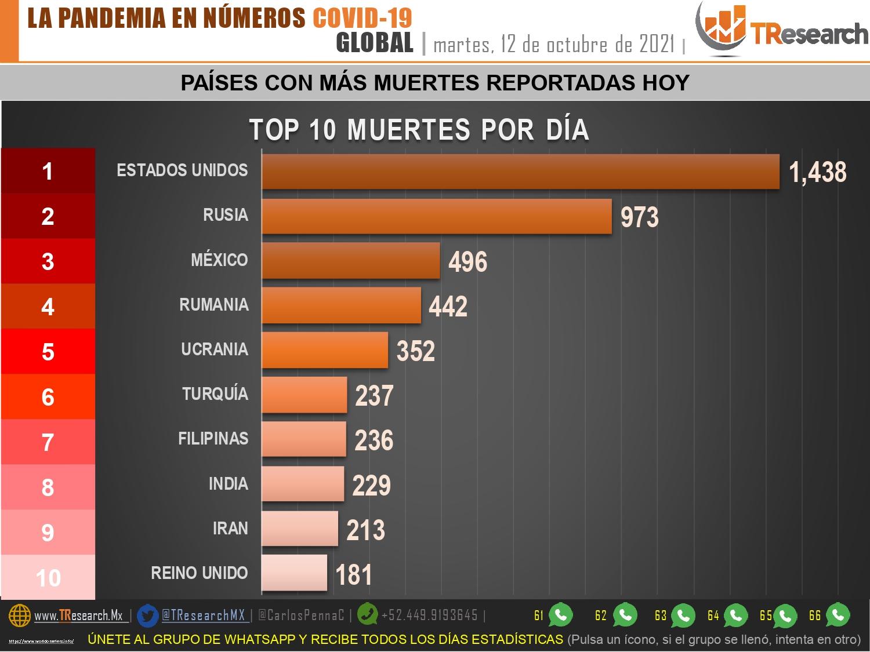 Con 496, México fue ayer el tercer país del mundo con más muertos por Covid19