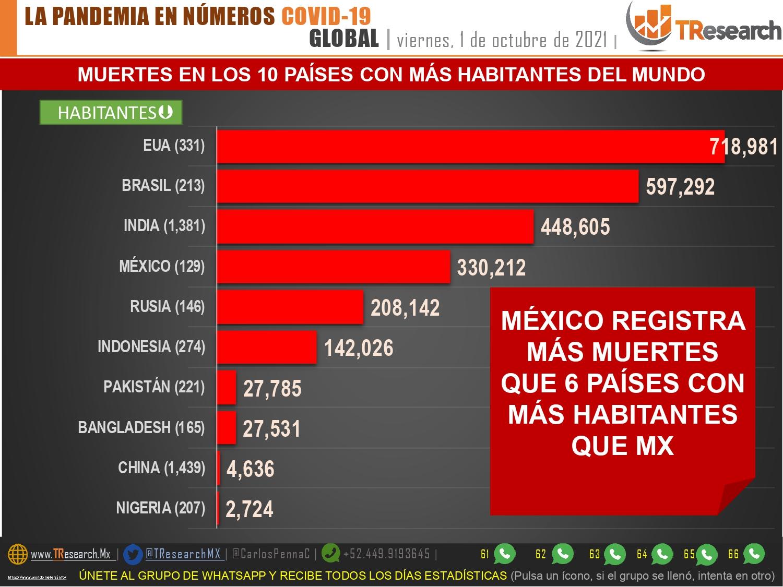 México llevaría ya 330 mil muertos por Covid19