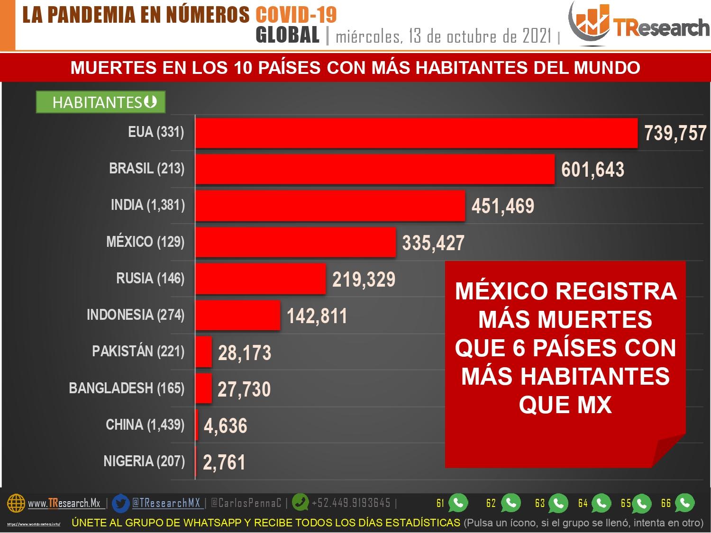 México llegaría a 335 mil 427 muertos por Covid19 con los 420 de ayer