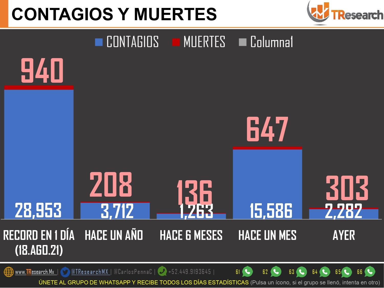 Con 303 muertos, ayer México fue el tercer país del mundo con más defunciones por Covid19