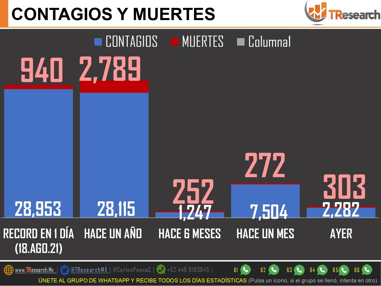 Nuevo brinco Covid con 790 muertos y 7 mil 682 contagios más