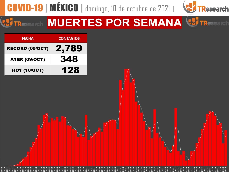 México inicia la semana con 334 mil 320 muertos por Covid19