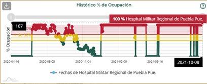 Puebla capital, Acatlán, Tehuacán e Izúcar, municipios del estado con más camas de hospital ocupadas: Salud federal